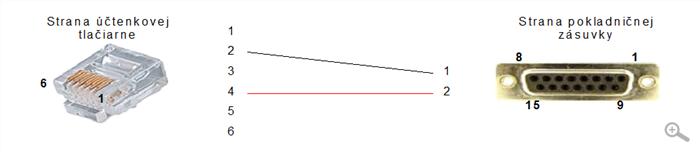 POS Manažér - účtenková tlačiareň - pokladničná zásuvka (4-2)